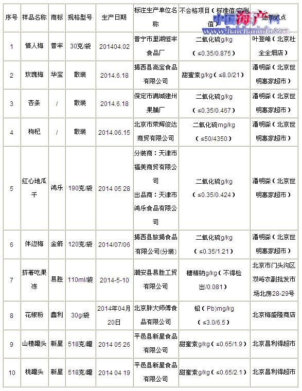 北京查获二氧化硫超标86倍枸杞