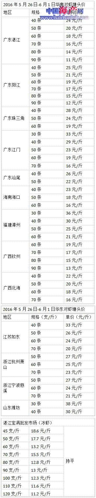 福建漳州对虾价钱逆势涨6元/斤 6元/斤再次领跑全国