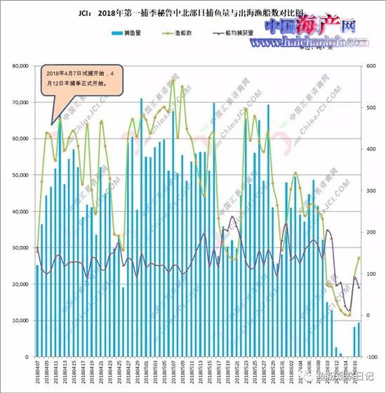 聚焦近期国表里鱼粉市场:供给严重的超