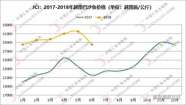 巴沙鱼进口成本趋升,近期我国对虾价格显涨跌不一