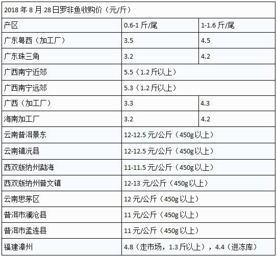利好!仍是近四年同期最高价,0.6-1斤规格加工厂收购价最高3.8元/斤