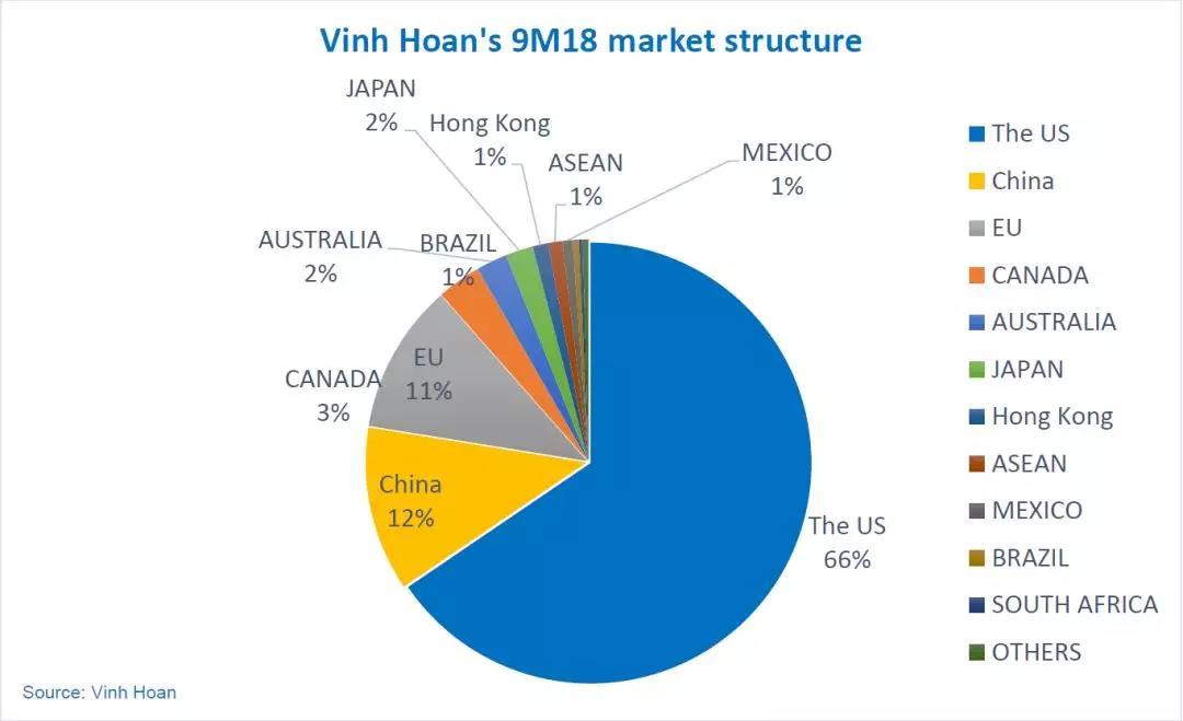 越南永环利润激增,今年销售目标已超额完成
