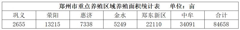 12种养殖鱼类利润分析,哪种盈利效果最好——以郑州为例