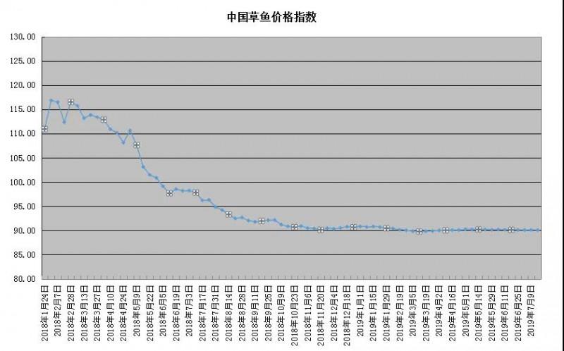 鱼价逆势上涨0.3元/斤!江西多地草鱼被洪水冲走