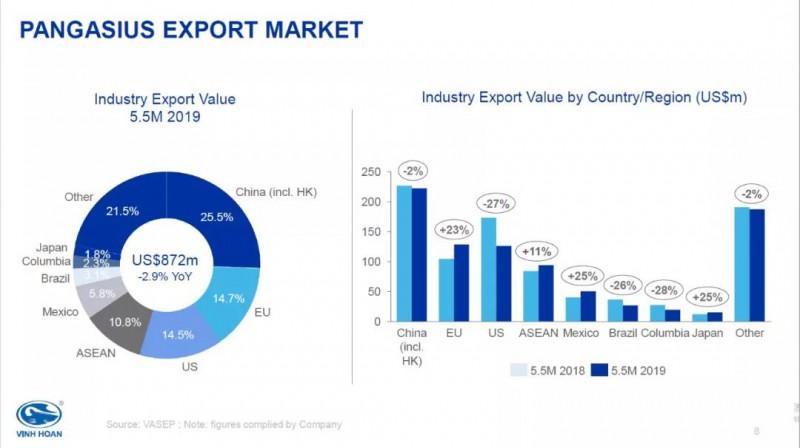 越南永环:下半年巴沙鱼市场开始好转