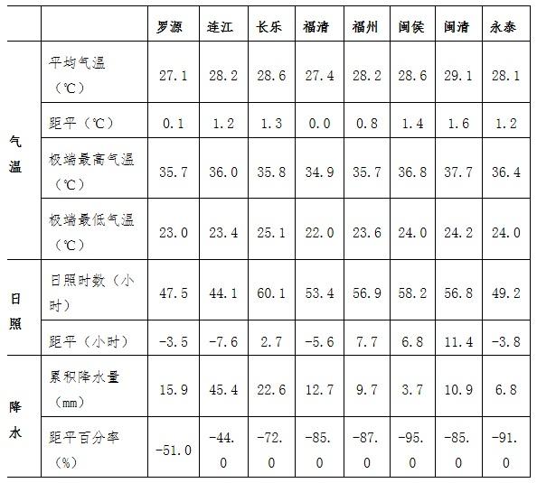 2019年9月份上旬福建福州市水产养殖气象旬报