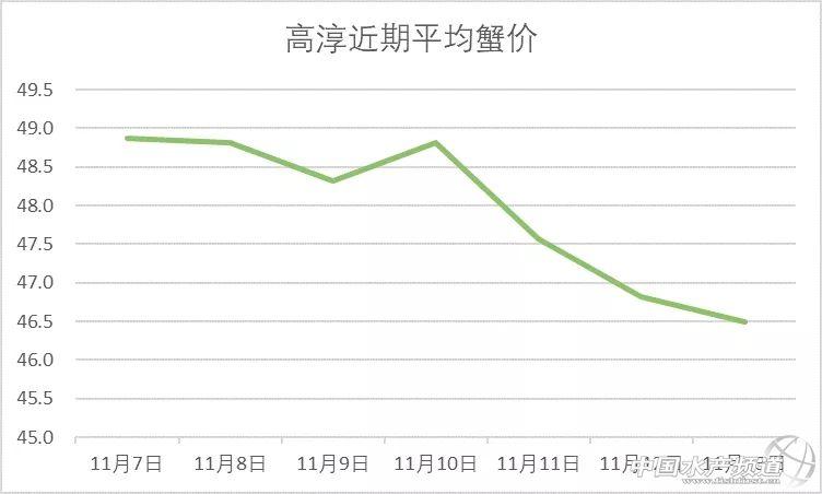 高淳母蟹下跌!11月13日兴化、高淳、泗洪、金坛、无锡、宣城成蟹价格!
