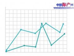 同比增长2.5!江苏前三季度GDP达73808.8亿元