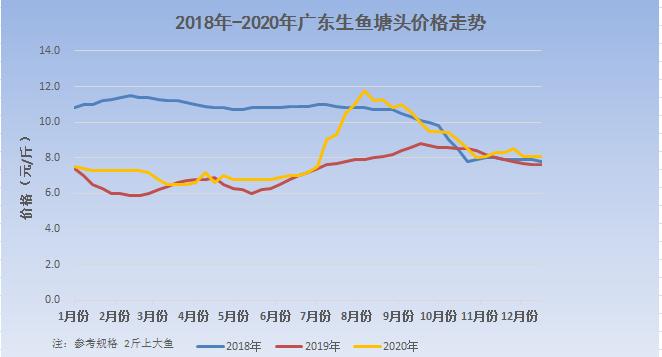 广东生鱼走量减少,年前涨价或有压力!